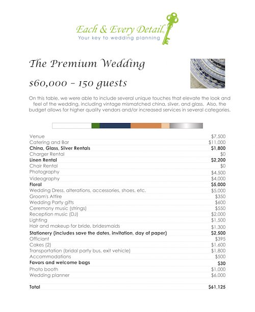 The fact of the matter is that the cost of a wedding is totally based on what you want and what your priorities are. There's a great deal of difference between the way a $25,000 wedding for 250 guests looks versus a wedding for 50 guests at the same budget point. To help illustrate this point, we put together three sample reception tables with full wedding budgets attached, so that you can get a sense of expected prices! - Premium Table - Navy and Orange Tablescape - Outdoor Wedding - Summer Wedding Table - Wedding Planner - Each & Every Detail